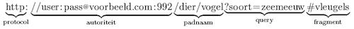 Voorbeeld URL Format